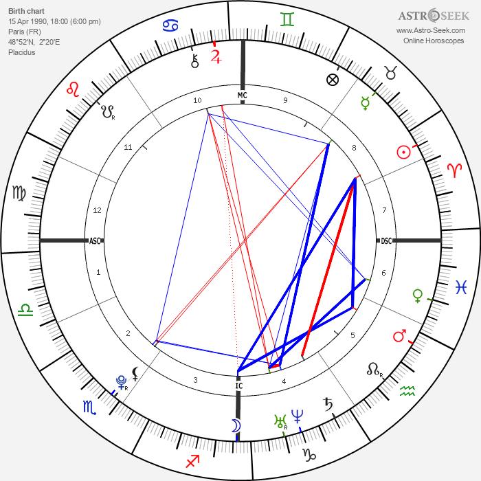 Emma Watson - Astrology Natal Birth Chart