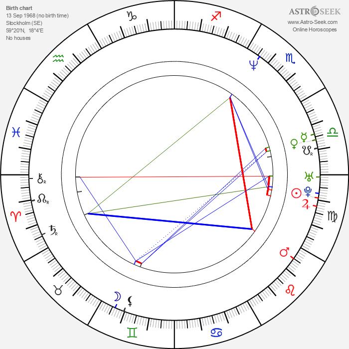Emma Wiklund - Astrology Natal Birth Chart