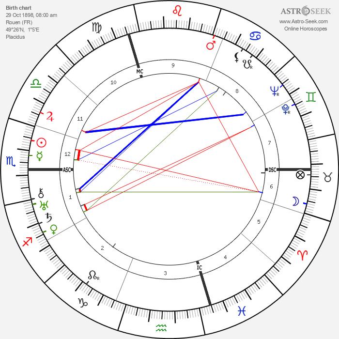 Emmanuel Bondeville - Astrology Natal Birth Chart