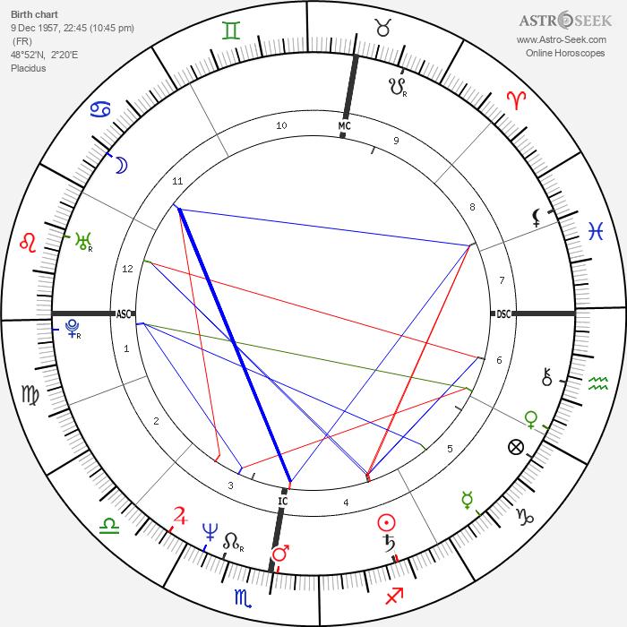 Emmanuel Carrère - Astrology Natal Birth Chart