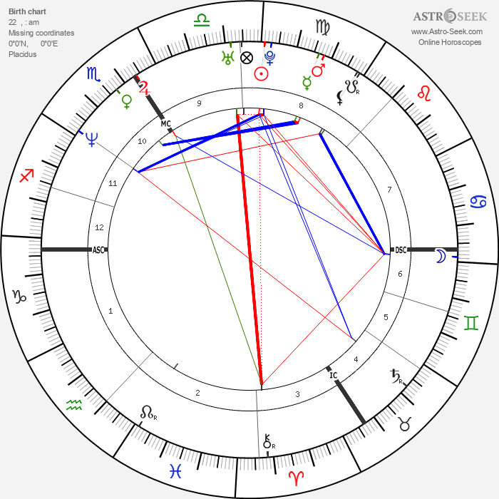 Emmanuel Petit - Astrology Natal Birth Chart