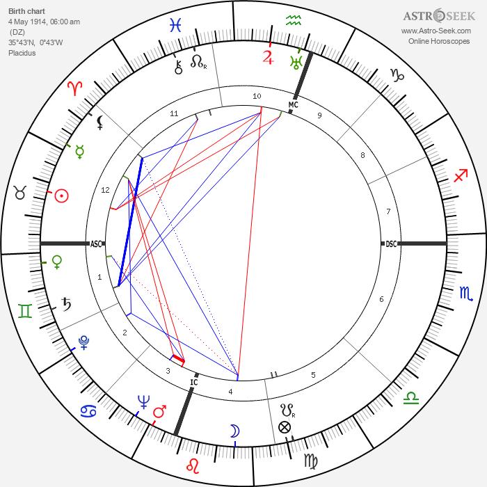 Emmanuel Roblès - Astrology Natal Birth Chart