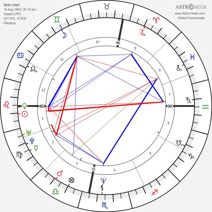 Emmanuelle Béart - Astrology Natal Birth Chart