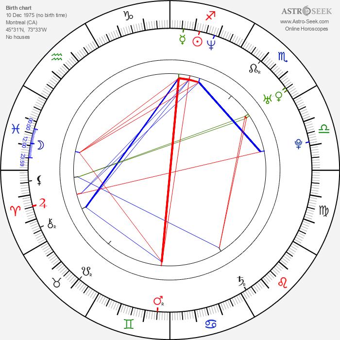 Emmanuelle Chriqui - Astrology Natal Birth Chart
