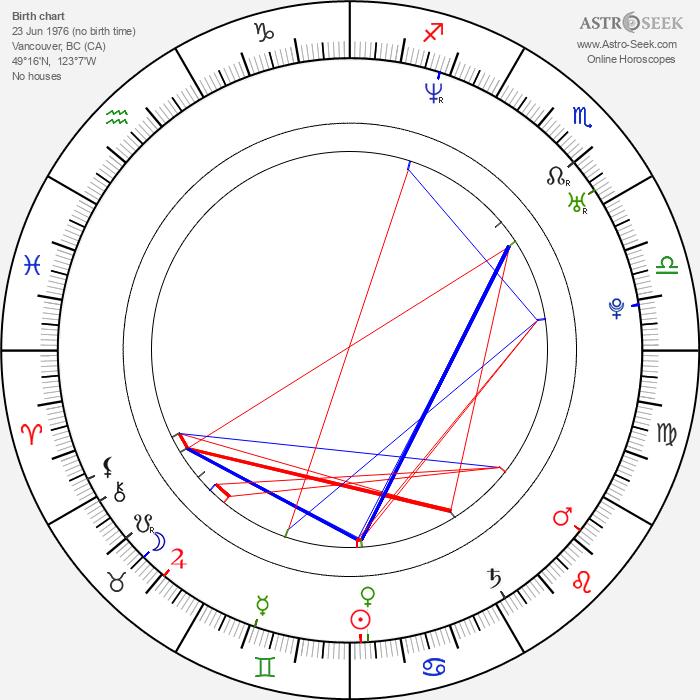 Emmanuelle Vaugier - Astrology Natal Birth Chart