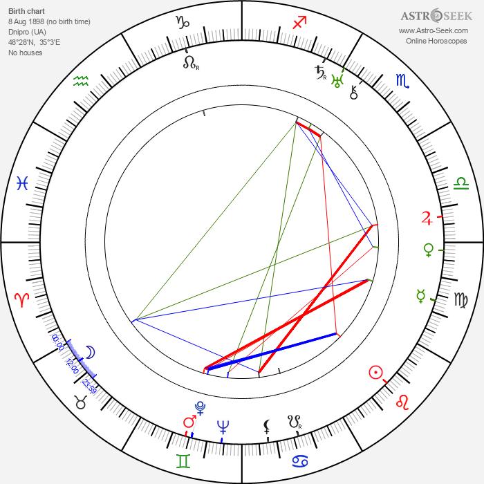 Emmanuil Geller - Astrology Natal Birth Chart
