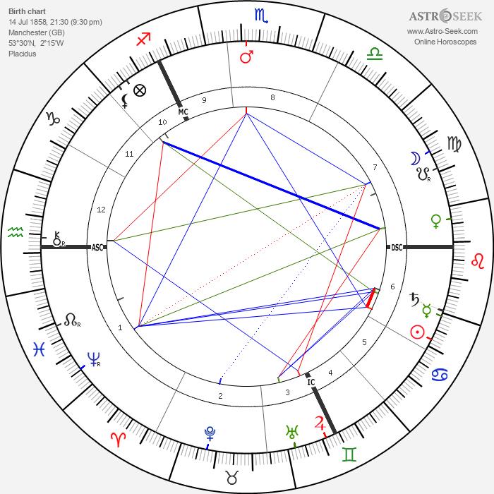 Emmeline Pankhurst - Astrology Natal Birth Chart