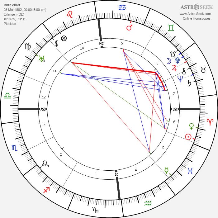 Emmy Noether - Astrology Natal Birth Chart