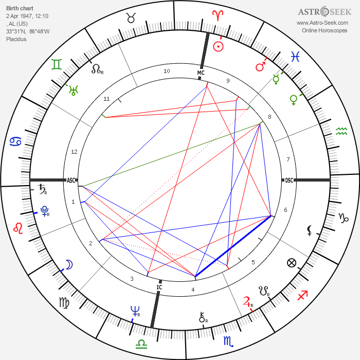 Emmylou Harris - Astrology Natal Birth Chart