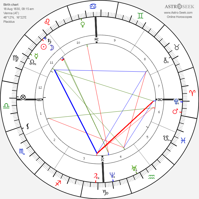 Emperor Franz Josef - Astrology Natal Birth Chart