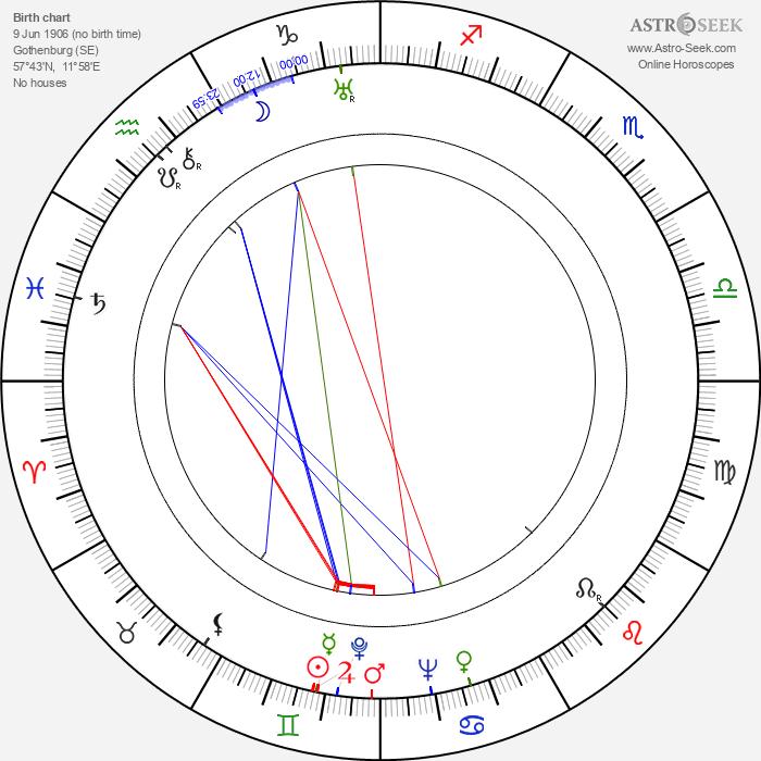 Emy Hagman - Astrology Natal Birth Chart