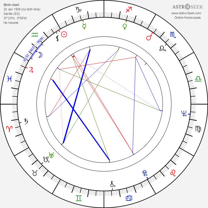 Encarnita Polo - Astrology Natal Birth Chart