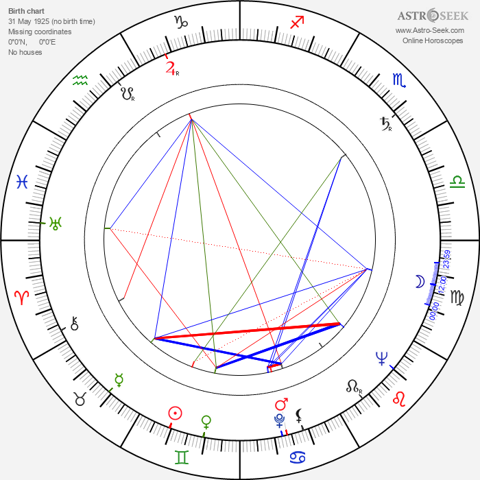 Endel Ani - Astrology Natal Birth Chart