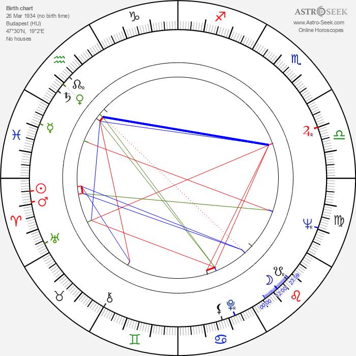 Endre Harkányi - Astrology Natal Birth Chart