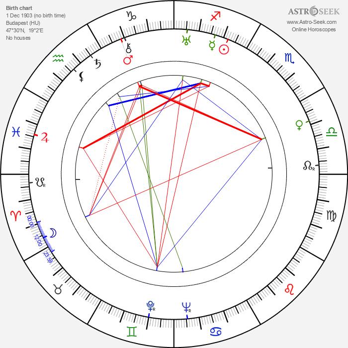 Endre Szemethy - Astrology Natal Birth Chart
