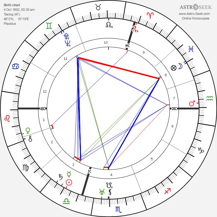 Engelbert Dollfuss - Astrology Natal Birth Chart