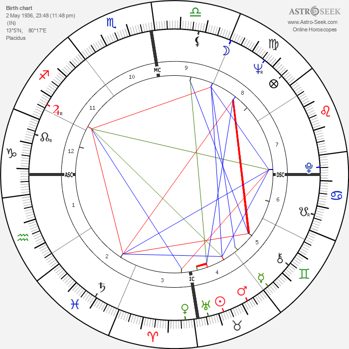 Engelbert Humperdinck - Astrology Natal Birth Chart