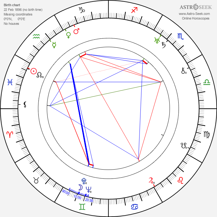 Enid Markey - Astrology Natal Birth Chart