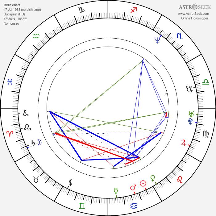 Enikő Győri - Astrology Natal Birth Chart