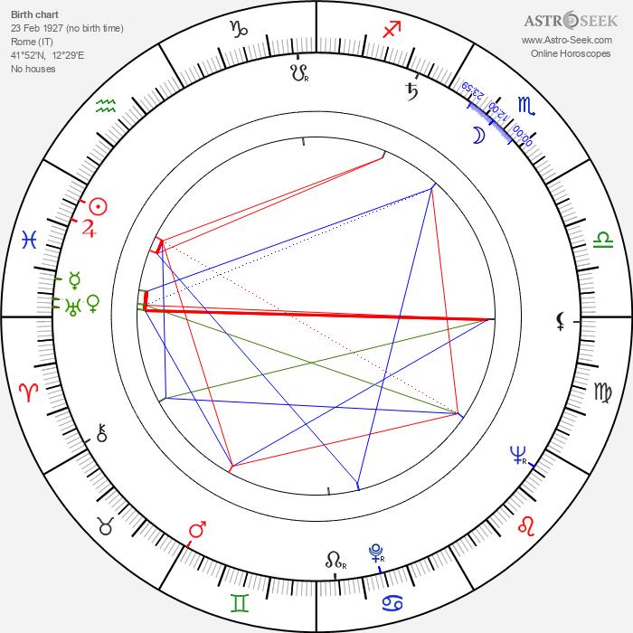 Ennio Antonelli - Astrology Natal Birth Chart