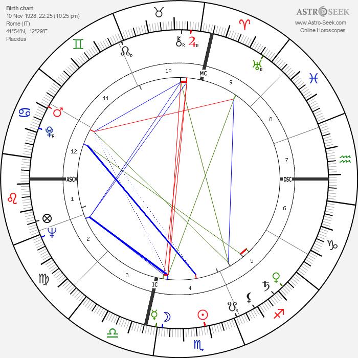 Ennio Morricone - Astrology Natal Birth Chart