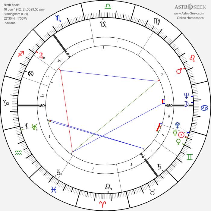 Enoch Powell - Astrology Natal Birth Chart