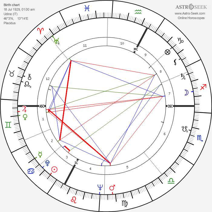 Enore Boscolo - Astrology Natal Birth Chart