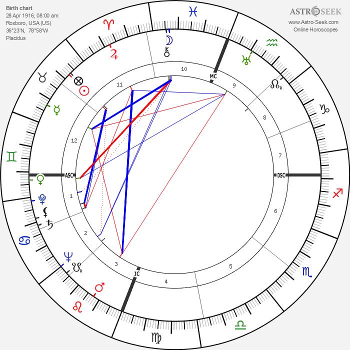 Enos Slaughter - Astrology Natal Birth Chart