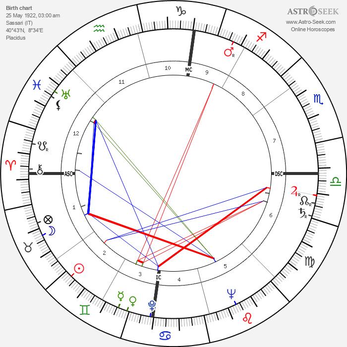 Enrico Berlinguer - Astrology Natal Birth Chart