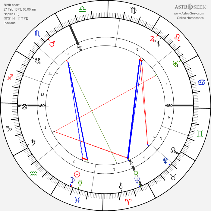 Enrico Caruso - Astrology Natal Birth Chart