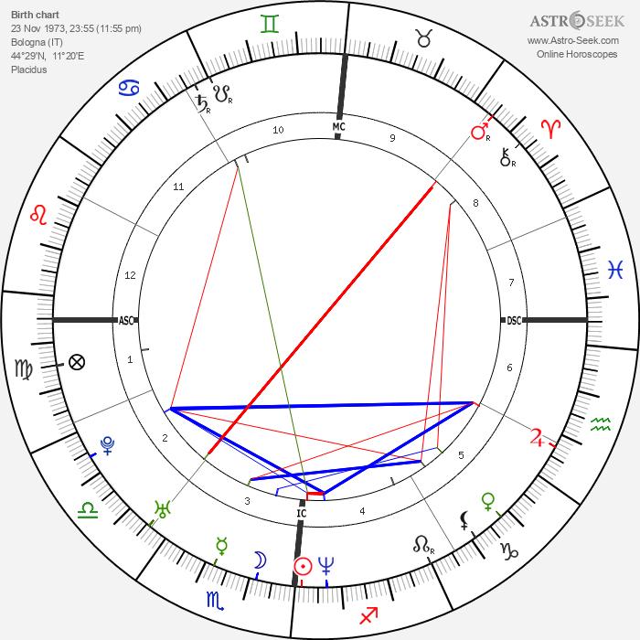 Enrico Cifiello - Astrology Natal Birth Chart