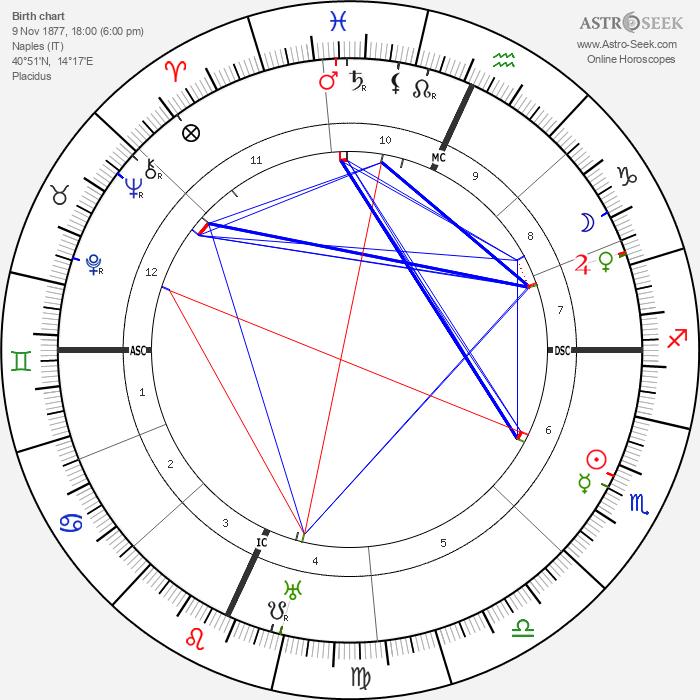 Enrico De Nicola - Astrology Natal Birth Chart