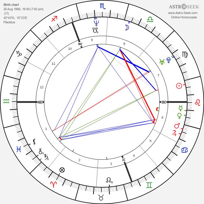 Enrico Letta - Astrology Natal Birth Chart