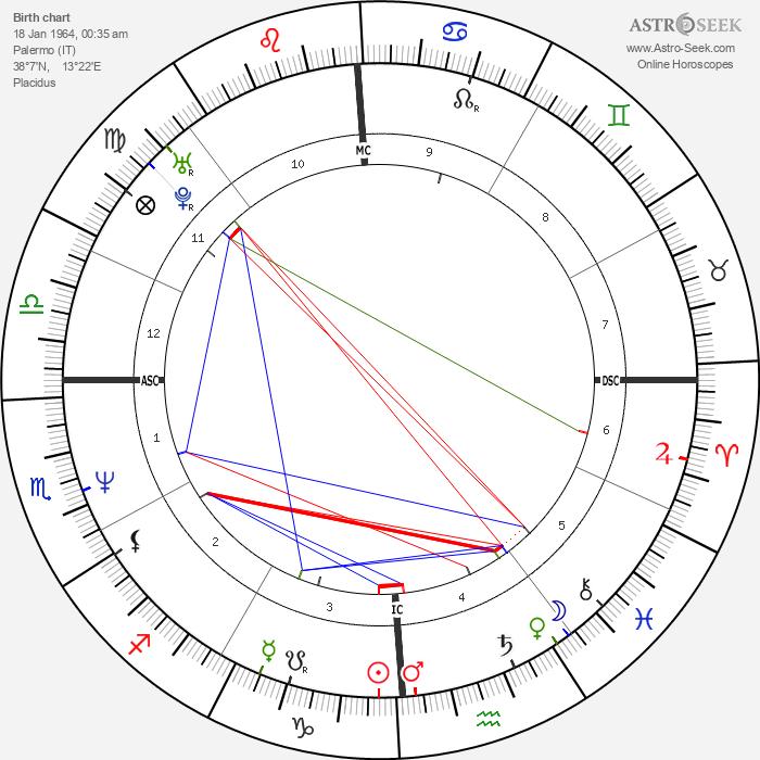 Enrico Lo Verso - Astrology Natal Birth Chart
