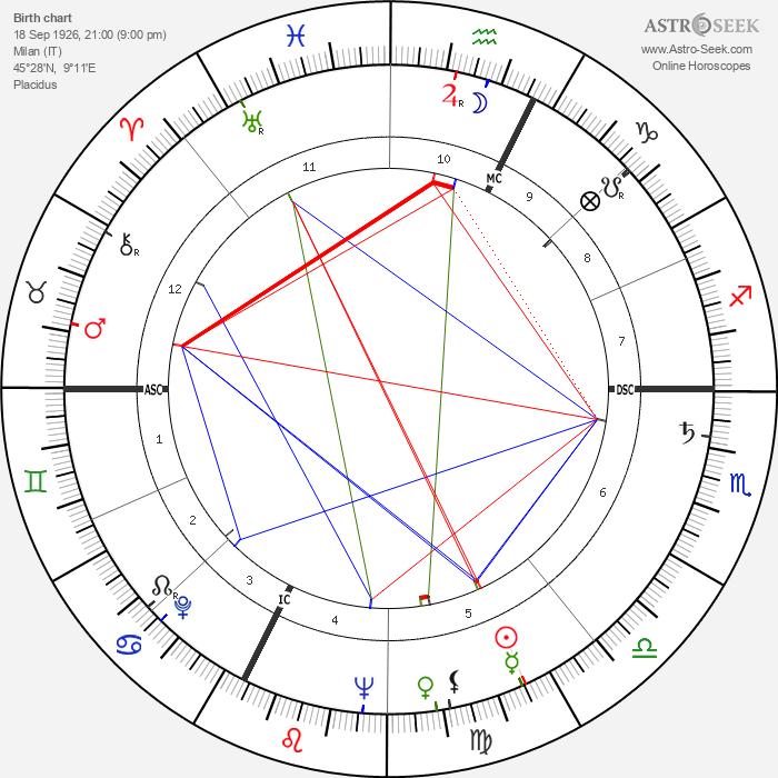 Enrico Maria Salerno - Astrology Natal Birth Chart