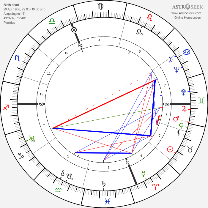 Enrico Mattei - Astrology Natal Birth Chart