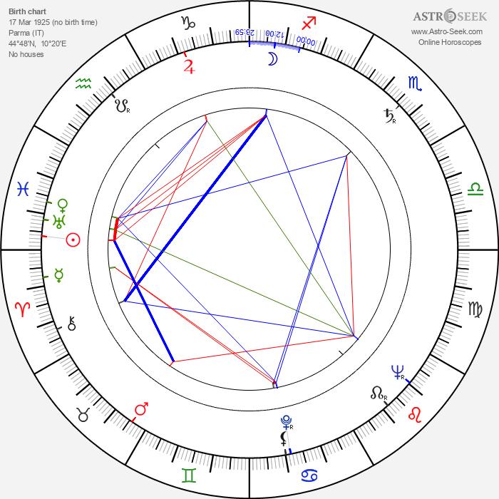Enrico Medioli - Astrology Natal Birth Chart