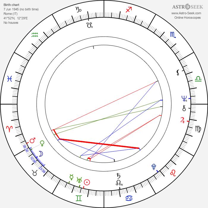 Enrico Montesano - Astrology Natal Birth Chart