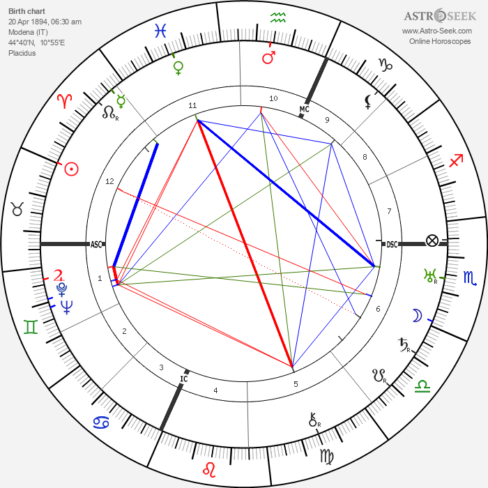 Enrico Prampolini - Astrology Natal Birth Chart