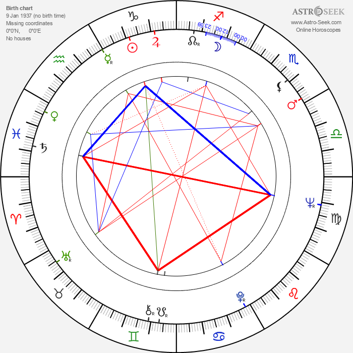 Enrique Lizalde - Astrology Natal Birth Chart
