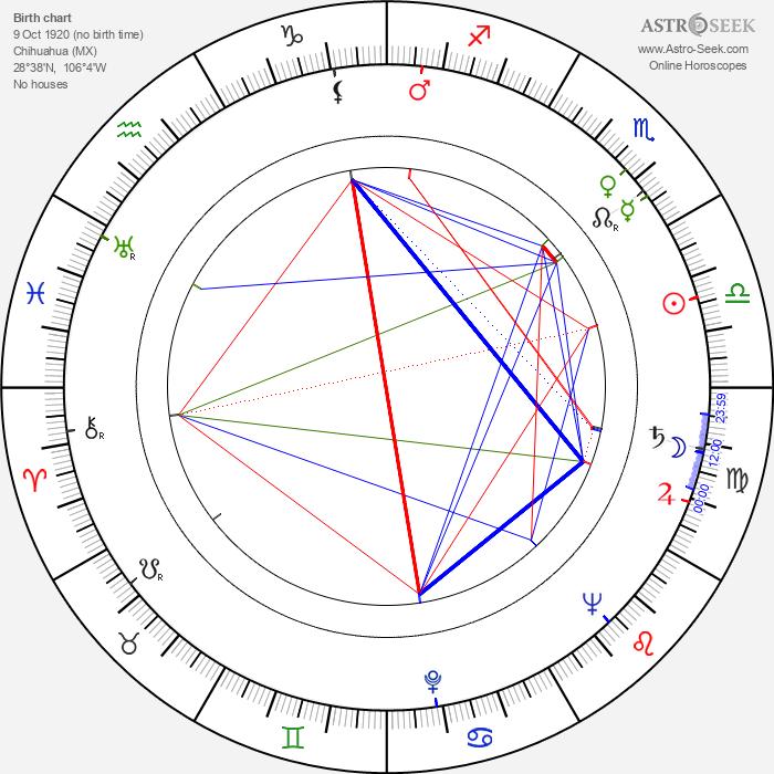 Enrique Lucero - Astrology Natal Birth Chart
