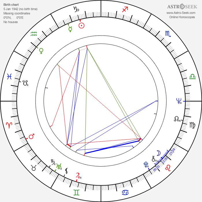 Enrique Rocha - Astrology Natal Birth Chart
