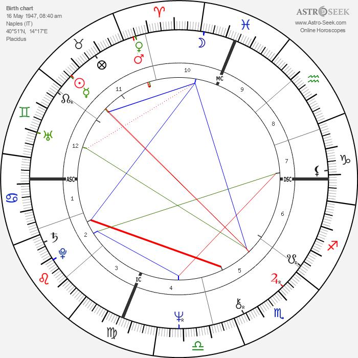 Enzo Acampora - Astrology Natal Birth Chart