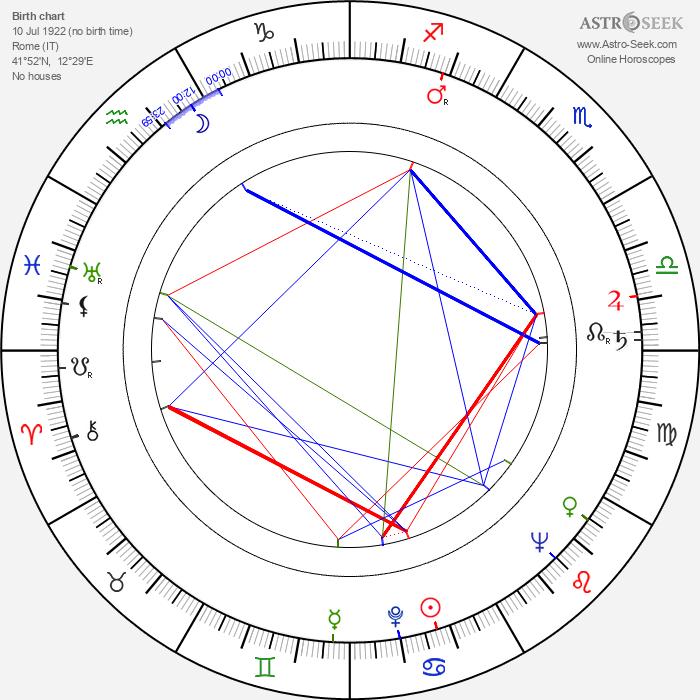 Enzo Barboni - Astrology Natal Birth Chart