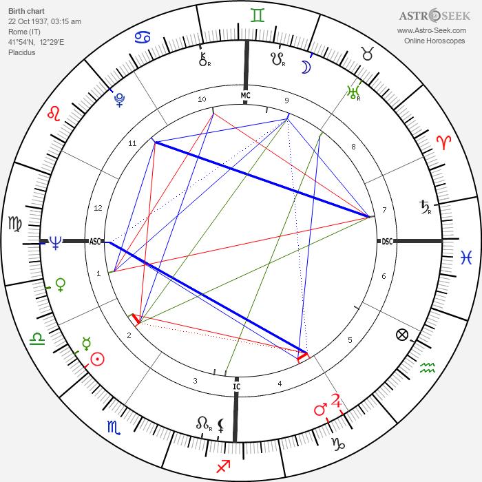 Enzo Cerusico - Astrology Natal Birth Chart