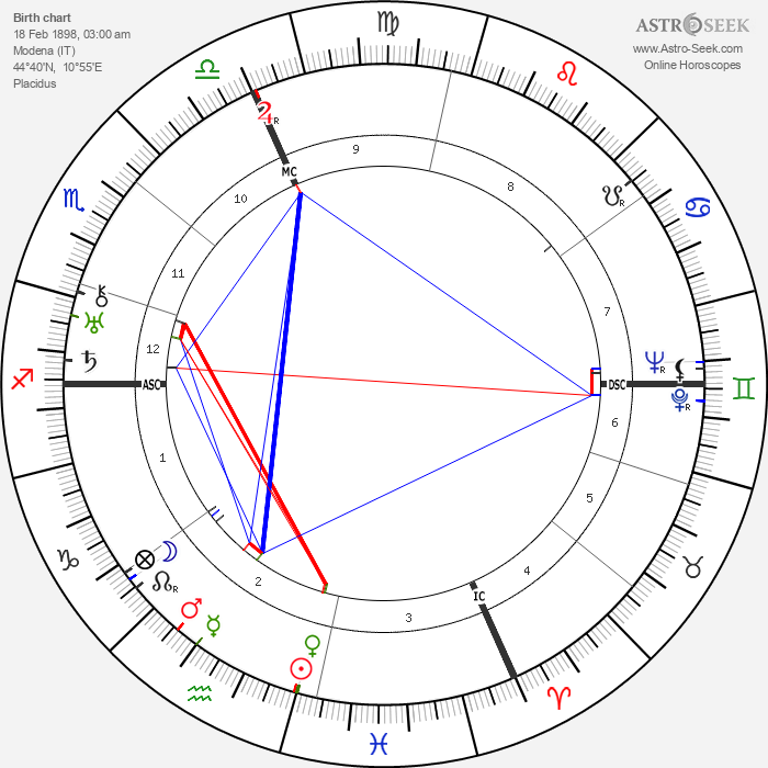 Enzo Ferrari - Astrology Natal Birth Chart