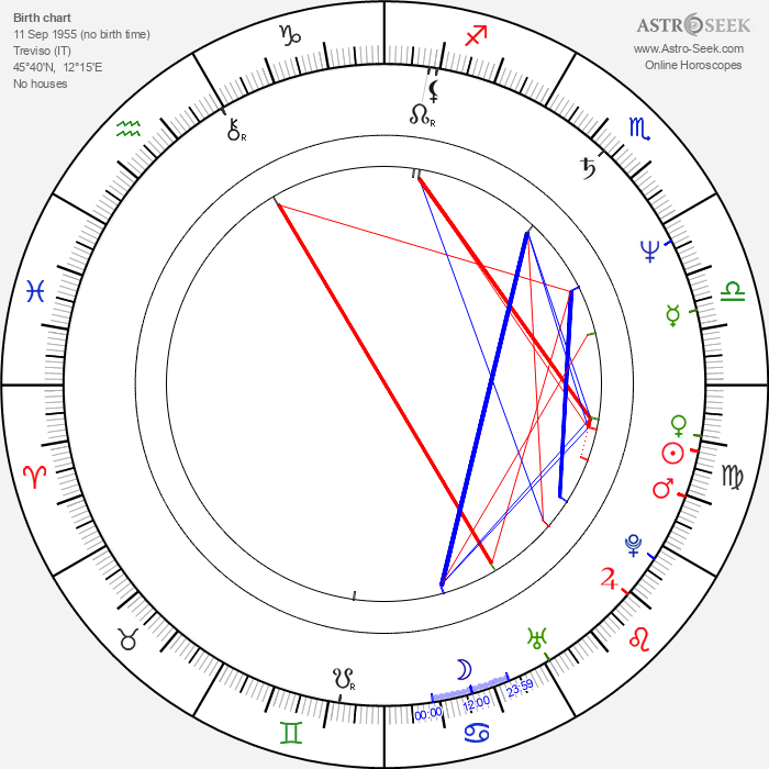 Enzo Ghinazzi - Astrology Natal Birth Chart