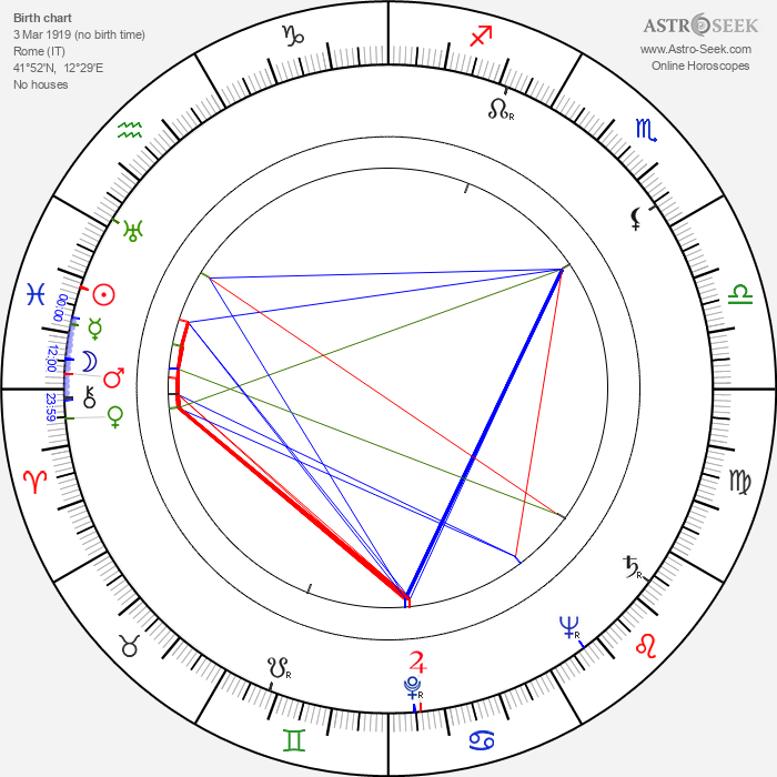 Enzo Stuarti - Astrology Natal Birth Chart