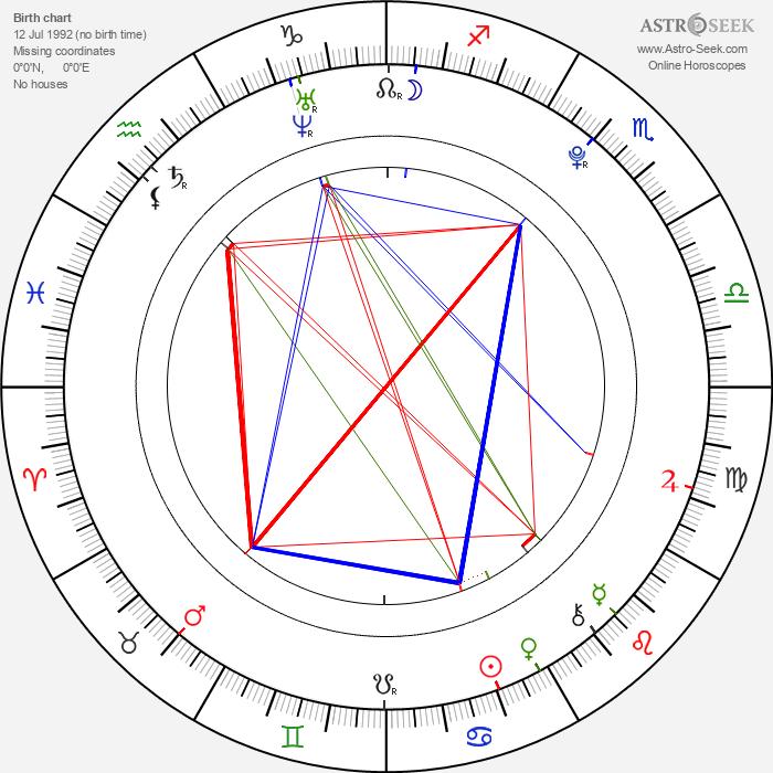 Eoghan Quigg - Astrology Natal Birth Chart
