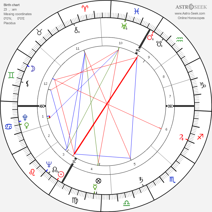 Ephraim Kishon - Astrology Natal Birth Chart